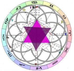 february 1 2020 astrology star of david