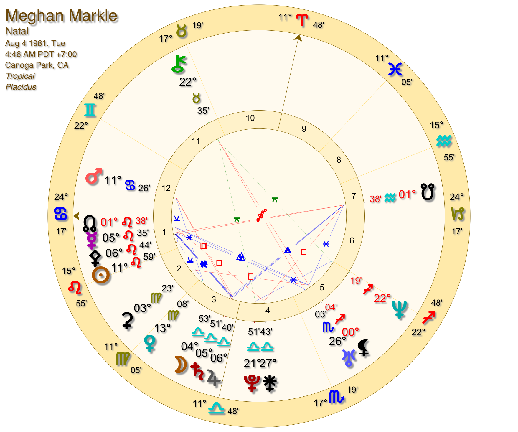 a37f1c28b The astrology of Meghan Markle - Astrology readings and writings by ...