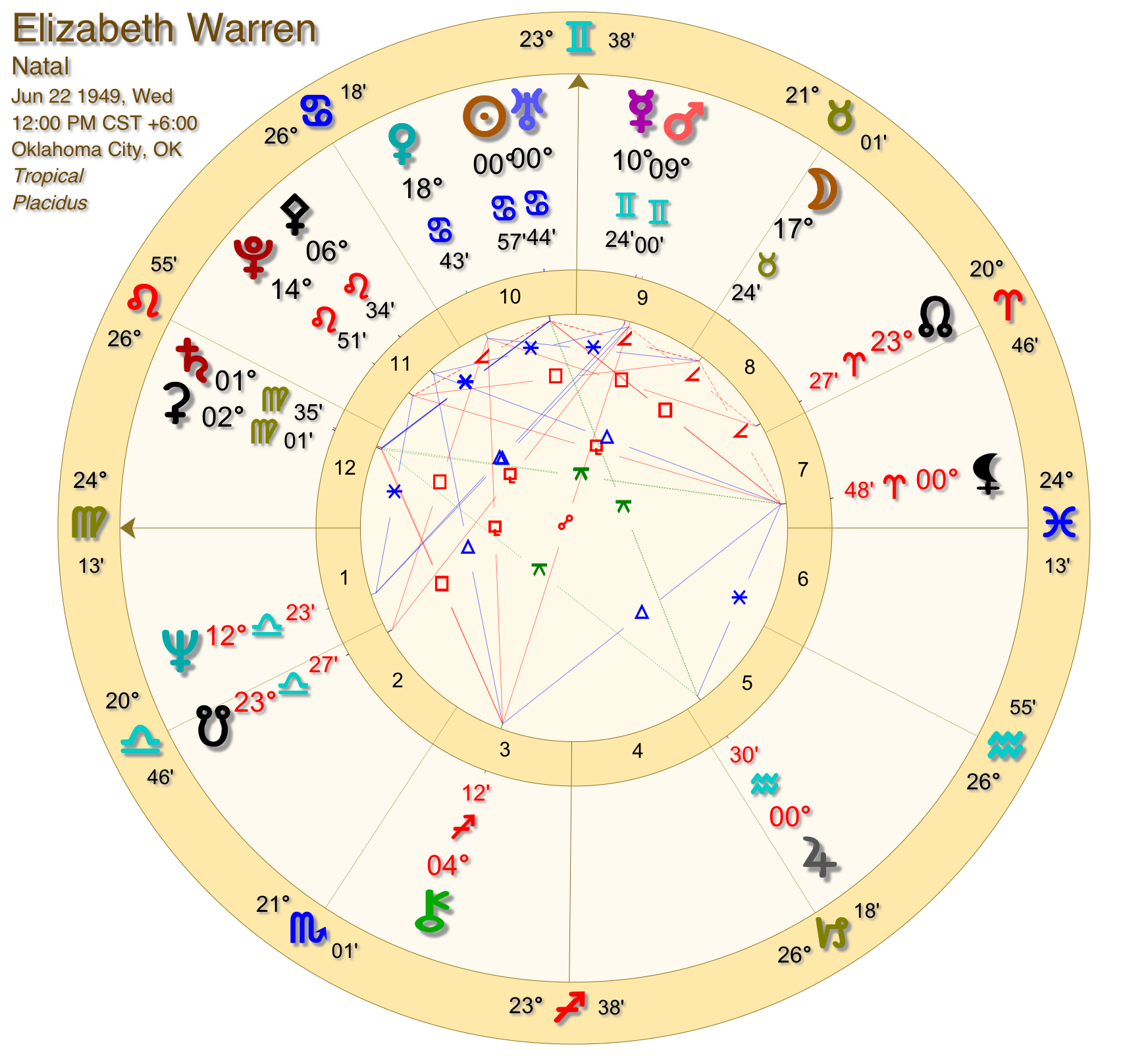 May 2 2020 Astrology